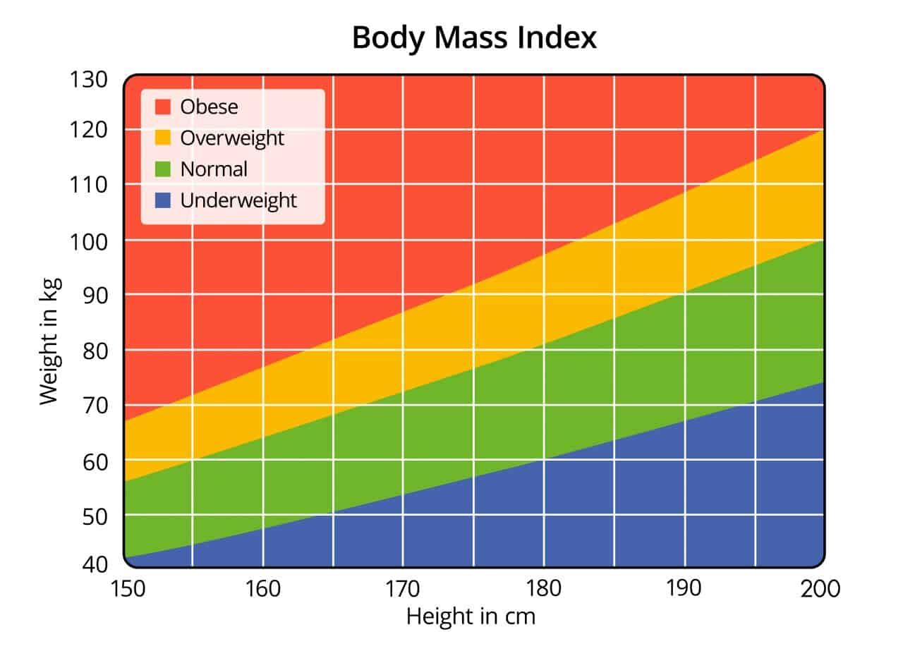 Body Mass Index Chart in cm and Kg